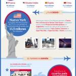 ESTA, autorización para el viaje a los Estados Unidos